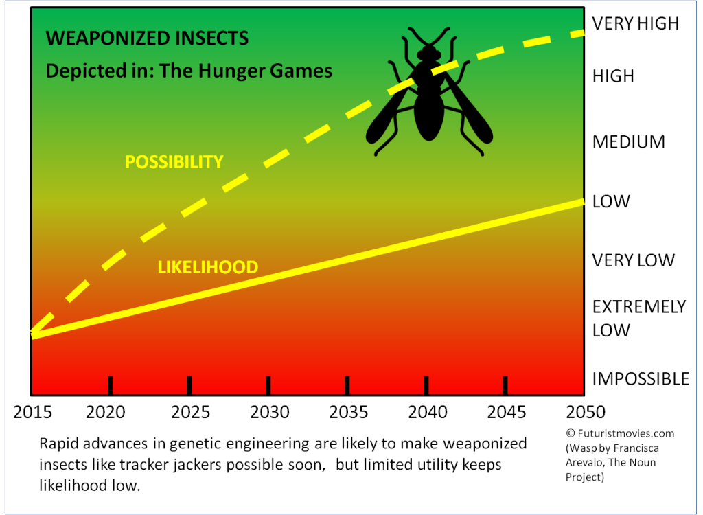 FatM-bioengineered insects